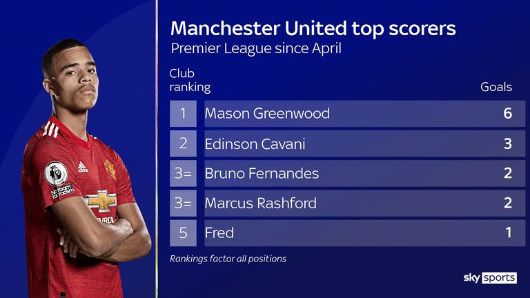 mason greenwood's recent goal return for manchester united